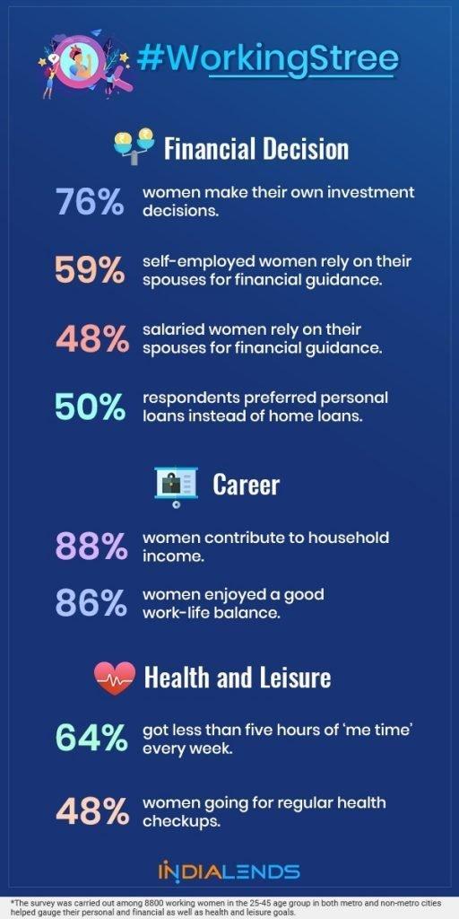 Woking women decision survey