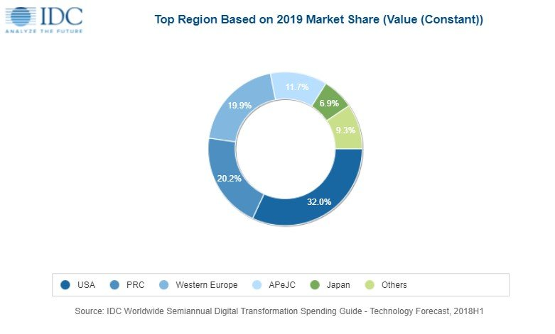 Digital Transformation Spending IDC 2019