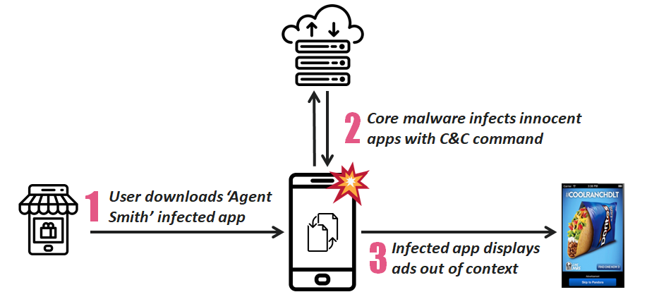 Mobile Malware agent smith infected mobile device