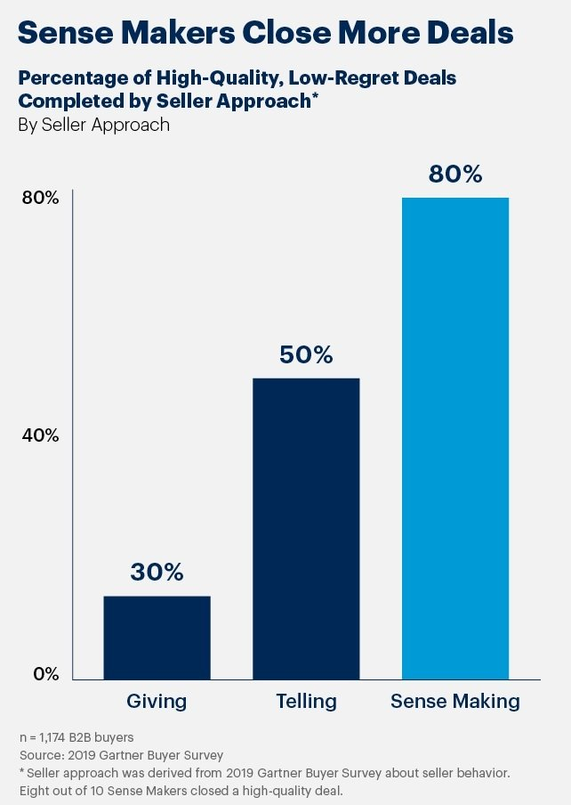 Sales Leaders Approach make sense gartner