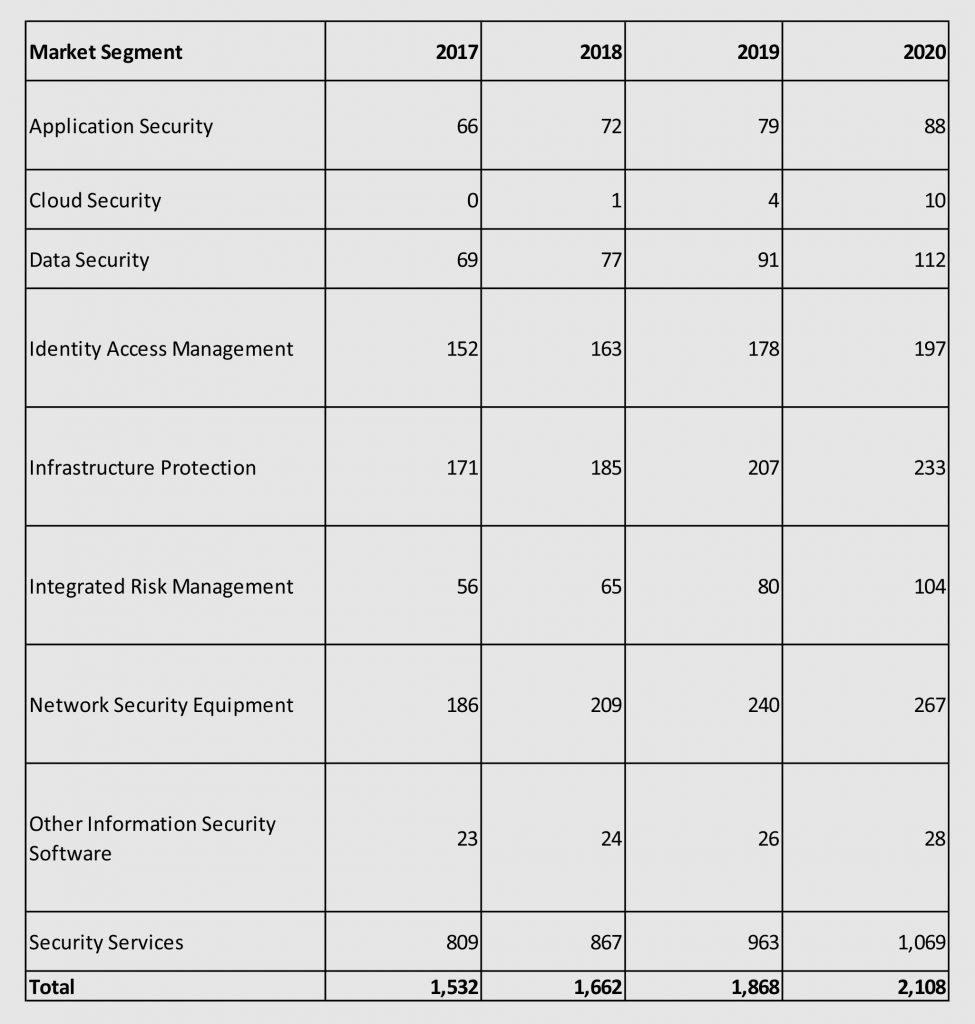 Enterprise Information Security Spending 2019 India by Gartner