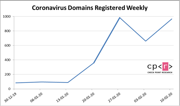 Coronavirus malicious activities